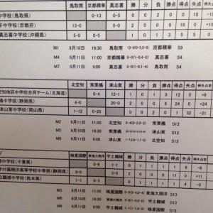 中学校女子サッカー部フェスティバル(写真2)