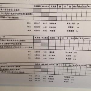 中学校女子サッカー部フェスティバル(写真3)